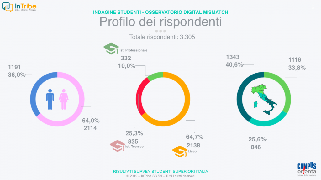 Digital Mismatch target studenti competenze tecnologia digitale italia