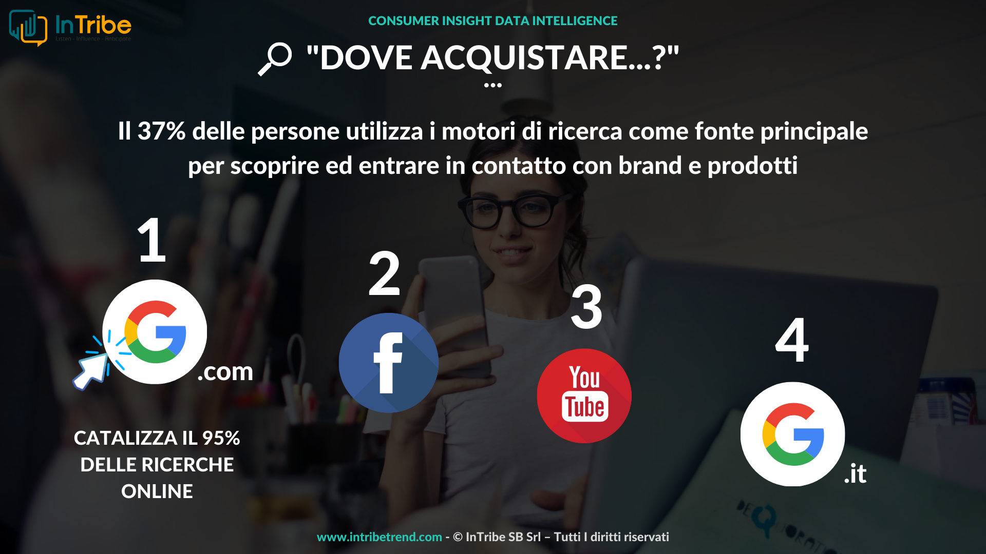 ropo-research-online-purchase-offline-acquisti-intribe-trend